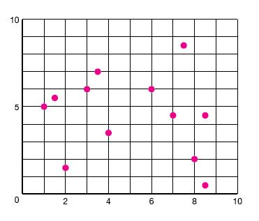 Tips for axes design | Data Viz Design Guide