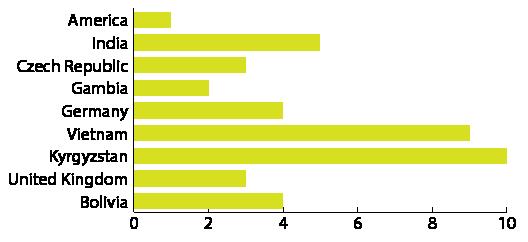 Tips for bars design | Data Viz Design Guide